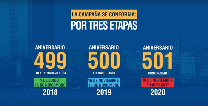 Tres etapas de la campaña por el 500 aniversario de La Habana.