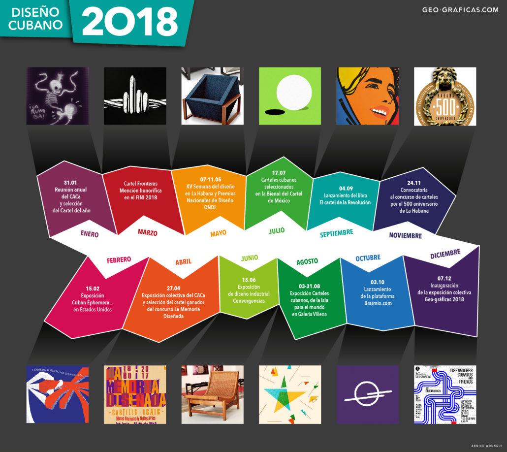 Cronología diseño cubano 2018